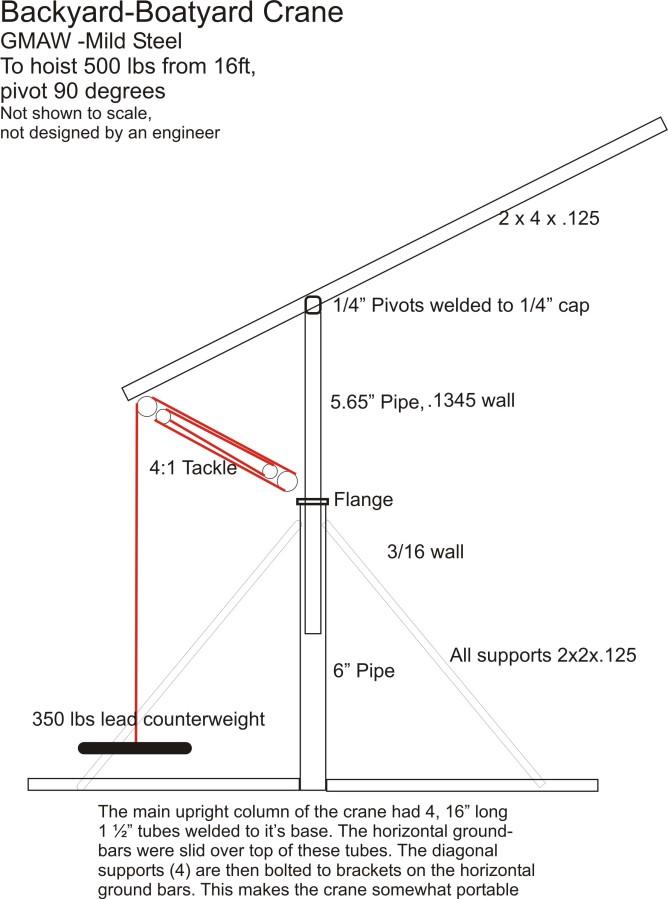 Crane Build Diagram